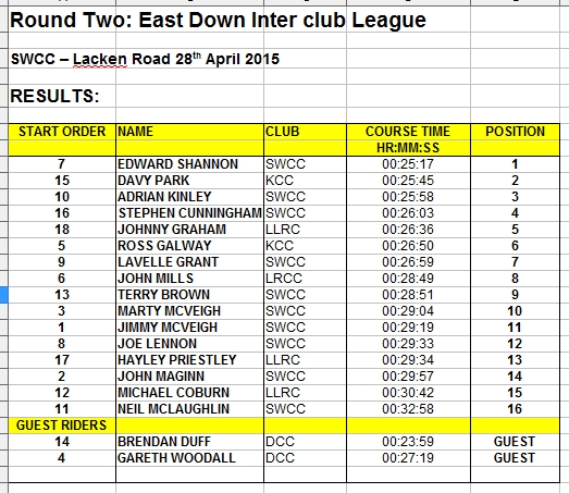 EDICL-SWCC-TT-Lacken-Road-280415-Results